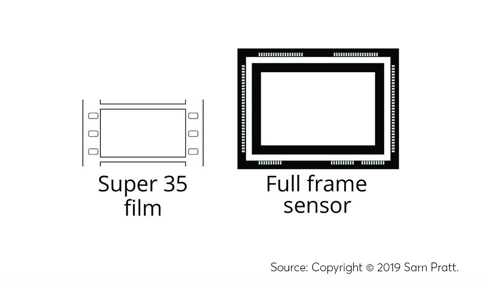 kích thước phim Supper 35mm so với kích thước cảm biến Full-frame Canon 5D Mark II